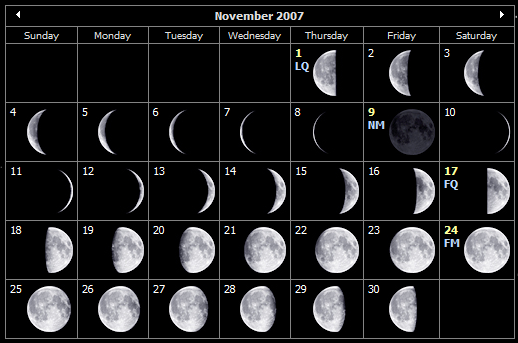November moon phases for the Isle of Wight