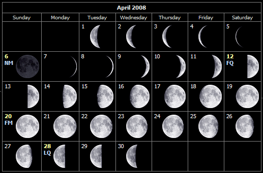 April moon phases for the Isle of Wight