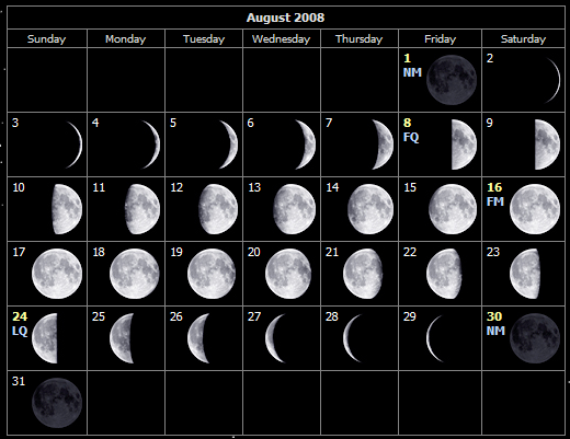 August moon phases for the Isle of Wight