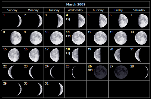 March moon phases for the Isle of Wight