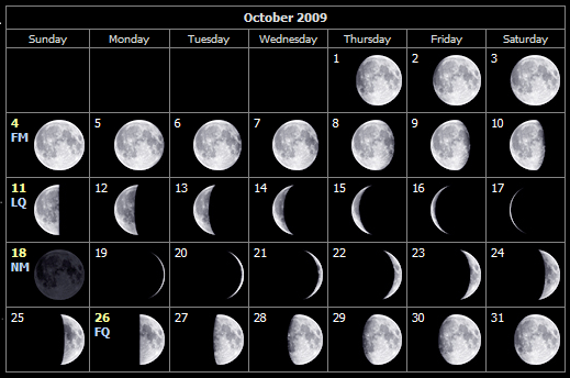 October moon phases for the Isle of Wight
