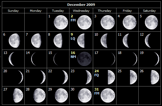 December moon phases for the Isle of Wight