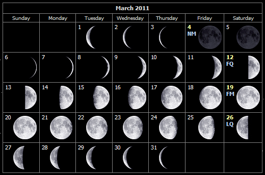 March 2011 moon phases for the Isle of Wight