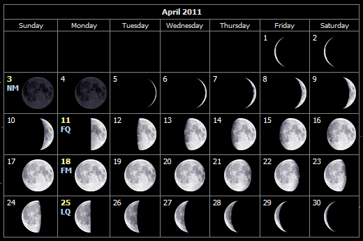April 2011 moon phases for the Isle of Wight