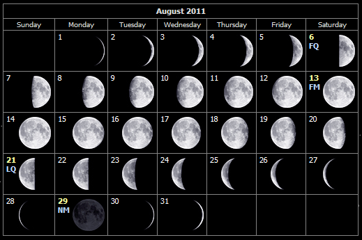 August 2011 moon phases for the Isle of Wight