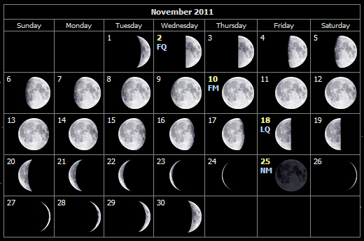 November 2011 moon phases for the Isle of Wight