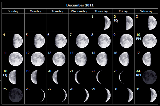 December 2011 moon phases for the Isle of Wight