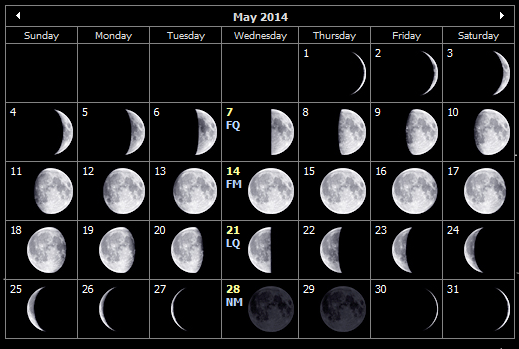 May 2014 moon phases for the Isle of Wight