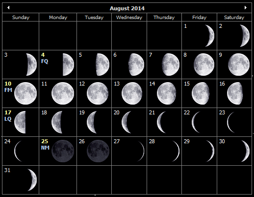 August 2014 moon phases for the Isle of Wight