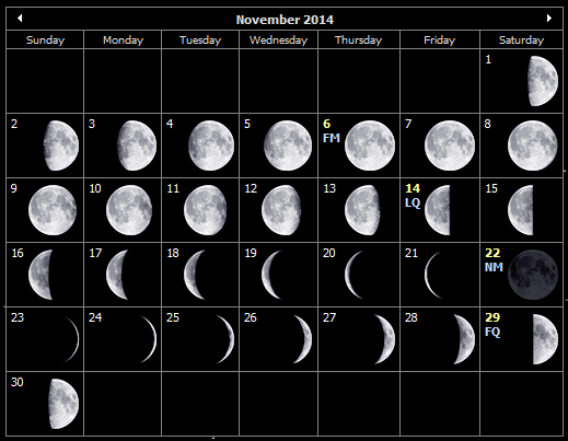 November 2014 moon phases for the Isle of Wight