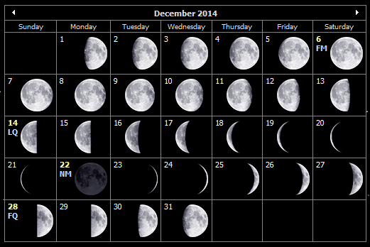 December 2014 moon phases for the Isle of Wight