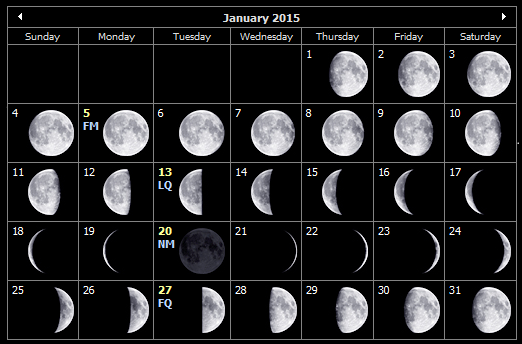 January 2015 moon phases for the Isle of Wight